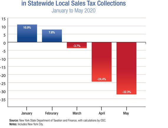 Local sales tax collections drop over 40 percent in Tioga County in May